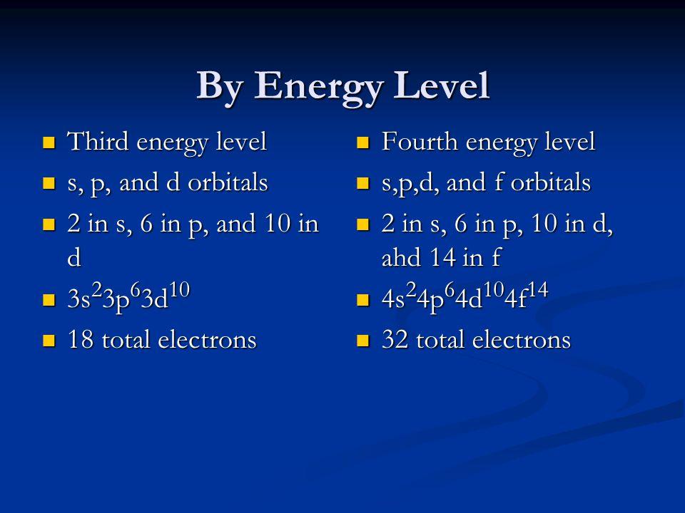By Energy Level Third energy level Third energy level s, p, and d orbitals s, p, and d orbitals 2 in s, 6 in p, and 10 in d 2 in s, 6 in p, and 10 in