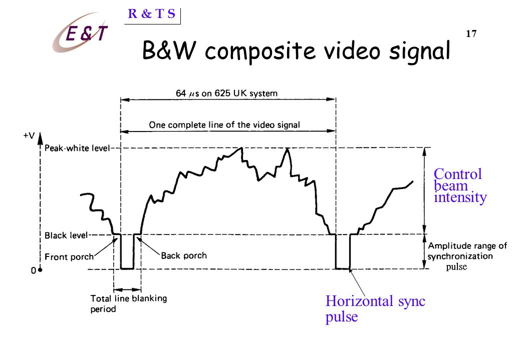 R & T S 16 BW of video signal No. of lines =625; Aspect ratio 4:3 Pixel per line = 625x4/3 = 833 Horizontal freq = 625x25=15,625Hz Scan one horizontal