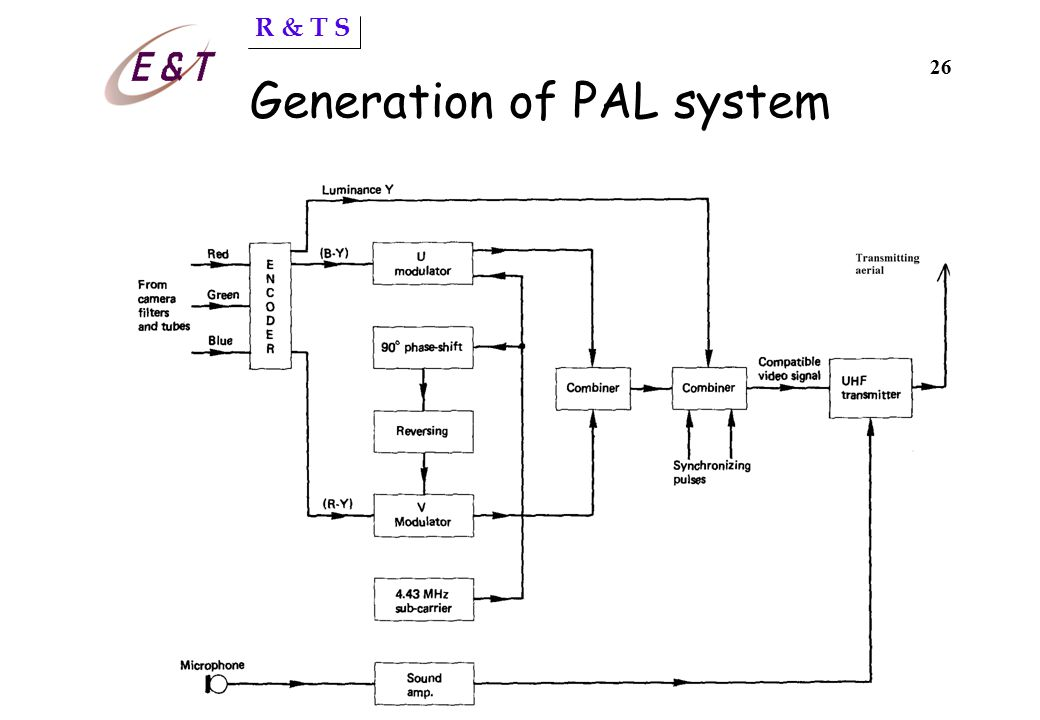 R & T S 25 PAL colour system d Phase Alteration by Line d TV broadcast standard developed in Germany and used in the H.K.,U.K, and most of Europe, Afr