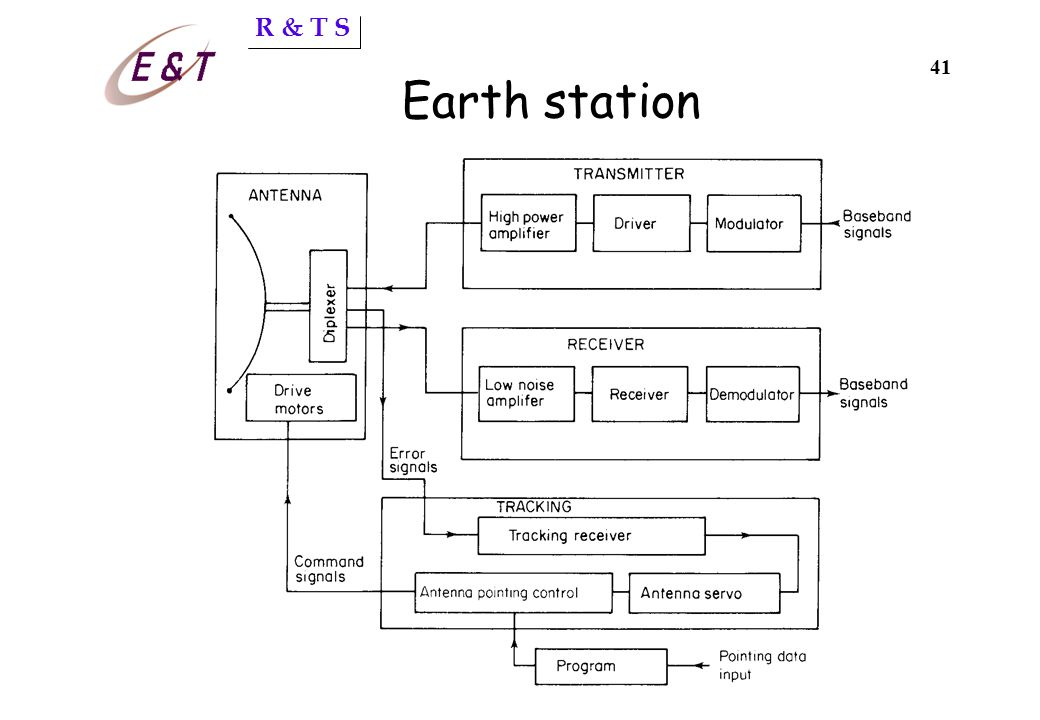 R & T S 40 Earth station Desired characteristics: d high gain in the direction of wanted signals d low gain in the direction of unwanted signals d low