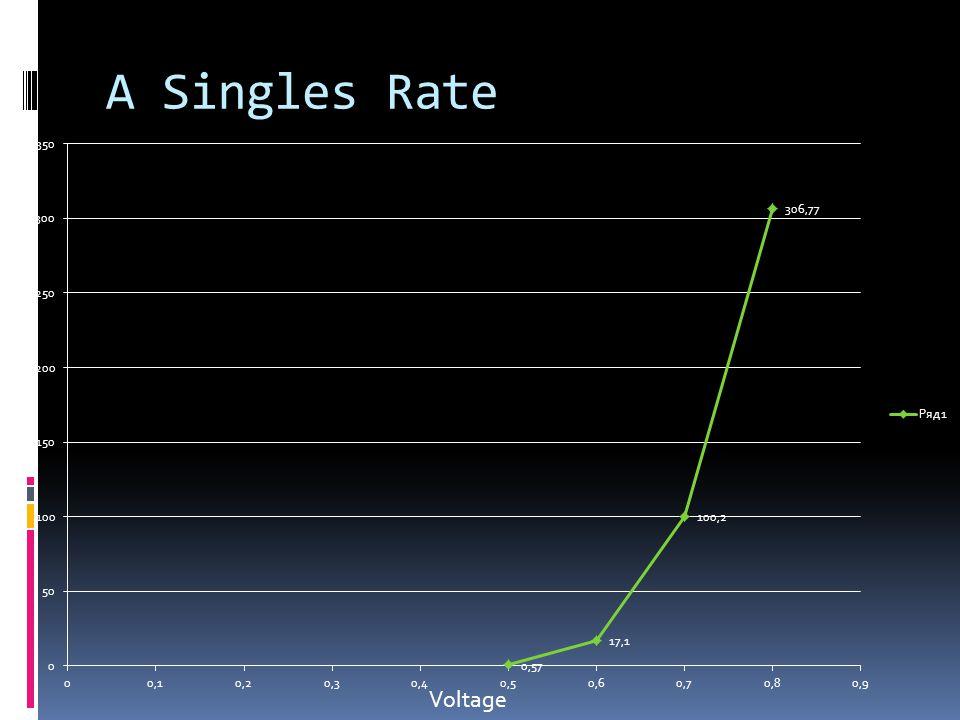 B Graphs COUNTSPERSECCOUNTSPERSEC Voltage