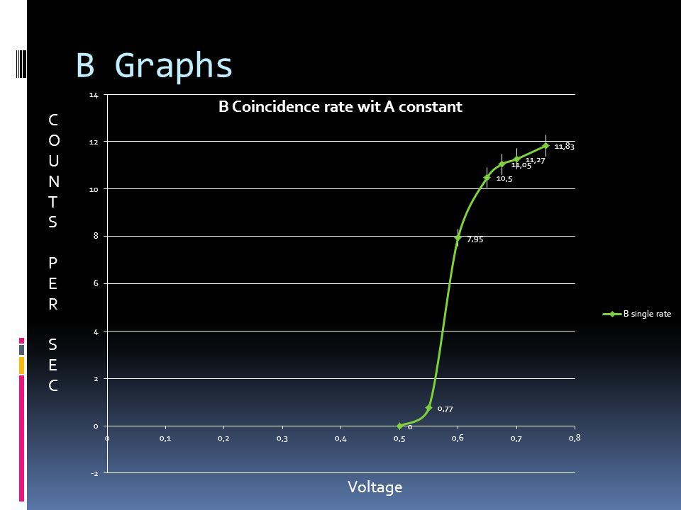 B Graphs COUNTSPERSECCOUNTSPERSEC Voltage