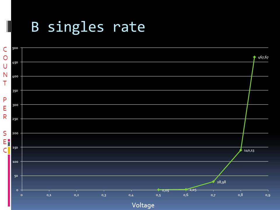 B singles rate COUNTPERSECCOUNTPERSEC Voltage