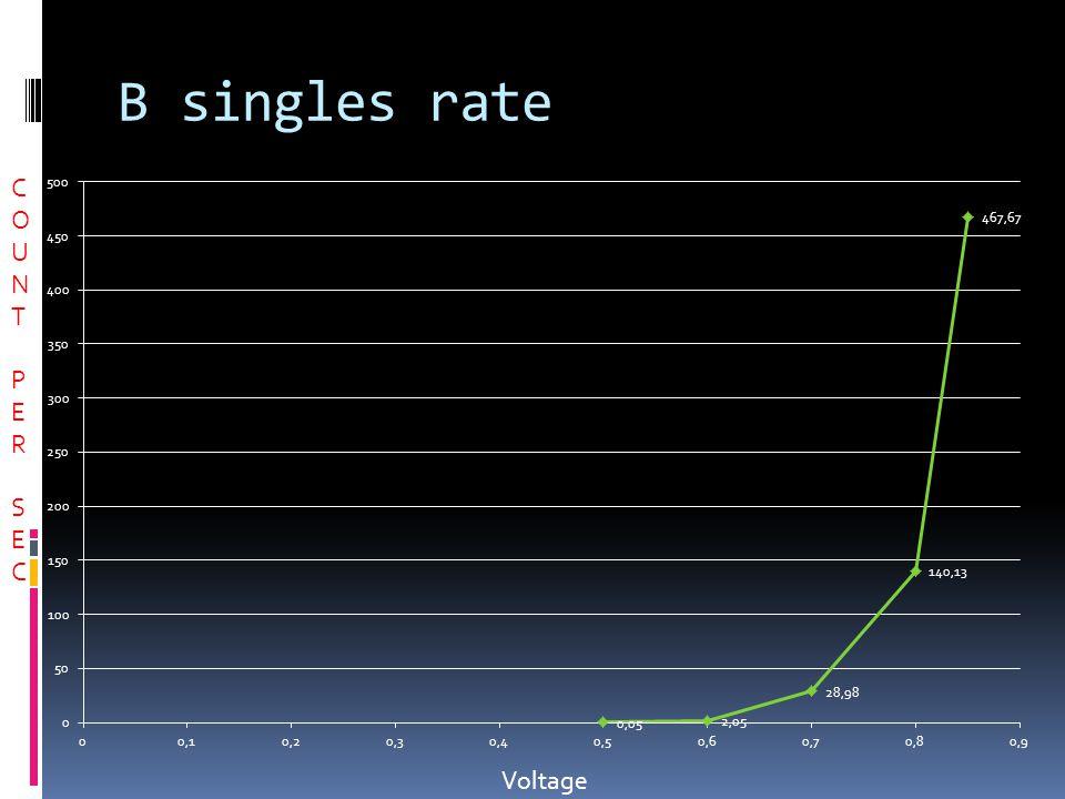 D Graphs