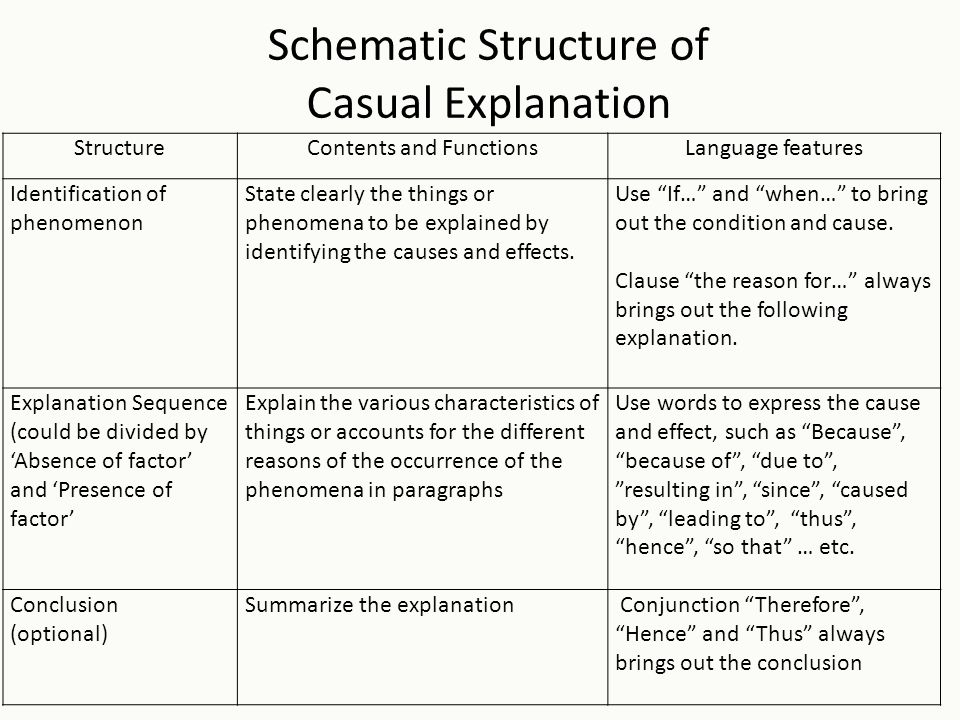 Schematic Structure of Casual Explanation StructureContents and FunctionsLanguage features Identification of phenomenon State clearly the things or ph