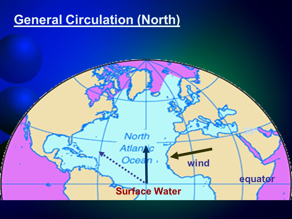 General Circulation (North) Surface Water wind equator 30 o