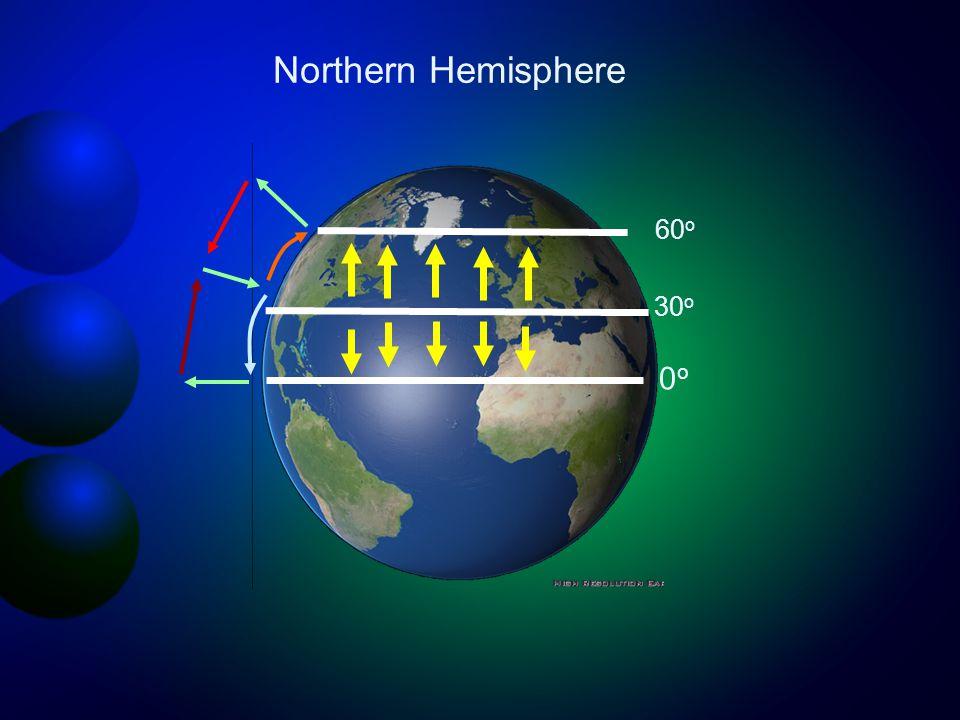 30 o 0o0o 60 o Northern Hemisphere