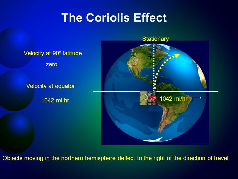 The Coriolis Effect Velocity at 90 o latitude zero Velocity at equator 1042 mi hr Objects moving in the northern hemisphere deflect to the right of the direction of travel.