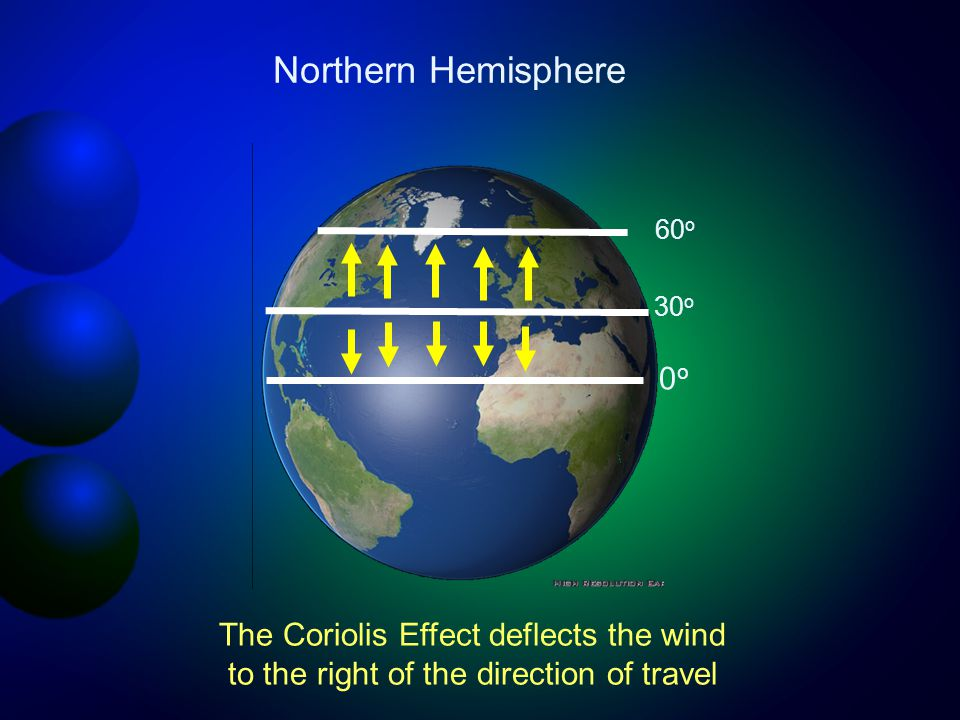 30 o 0o0o 60 o Northern Hemisphere The Coriolis Effect deflects the wind to the right of the direction of travel