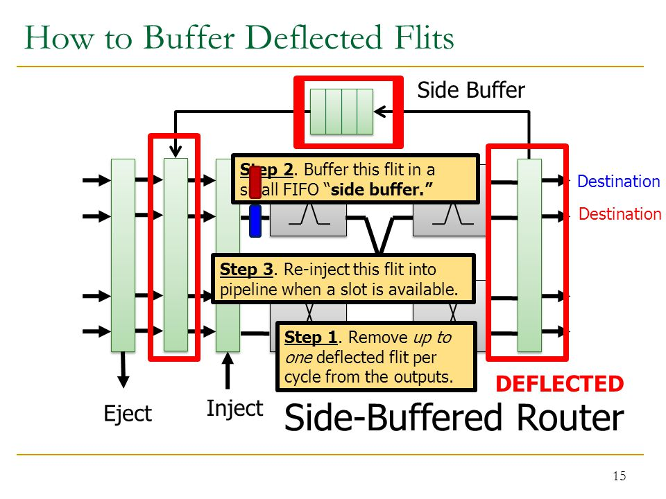 How to Buffer Deflected Flits 15 Side-Buffered Router Eject Inject Step 1. Remove up to one deflected flit per cycle from the outputs. Step 2. Buffer