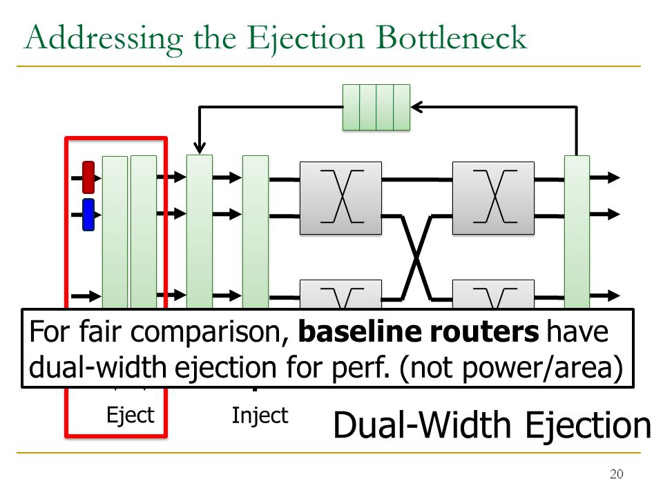 Addressing the Ejection Bottleneck 20 Dual-Width Ejection Eject Inject For fair comparison, baseline routers have dual-width ejection for perf.