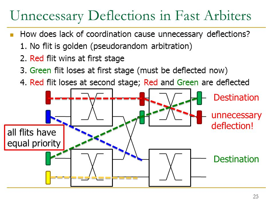 Unnecessary Deflections in Fast Arbiters How does lack of coordination cause unnecessary deflections? 1. No flit is golden (pseudorandom arbitration)