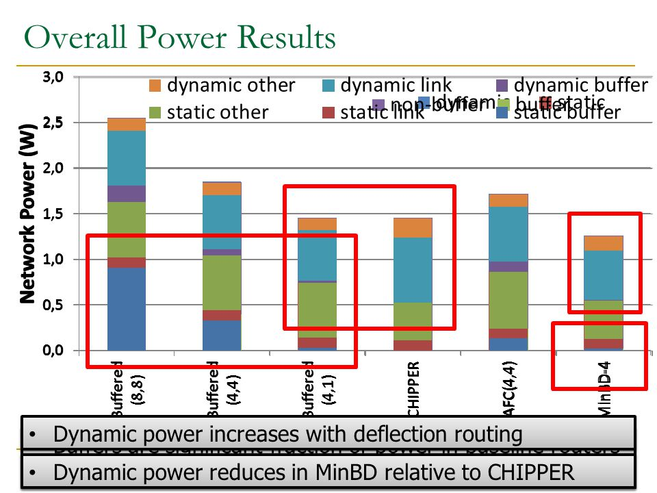 Overall Power Results 36 Buffers are significant fraction of power in baseline routers Buffer power is much smaller in MinBD (4-flit buffer) Buffers are significant fraction of power in baseline routers Buffer power is much smaller in MinBD (4-flit buffer) Dynamic power increases with deflection routing Dynamic power reduces in MinBD relative to CHIPPER