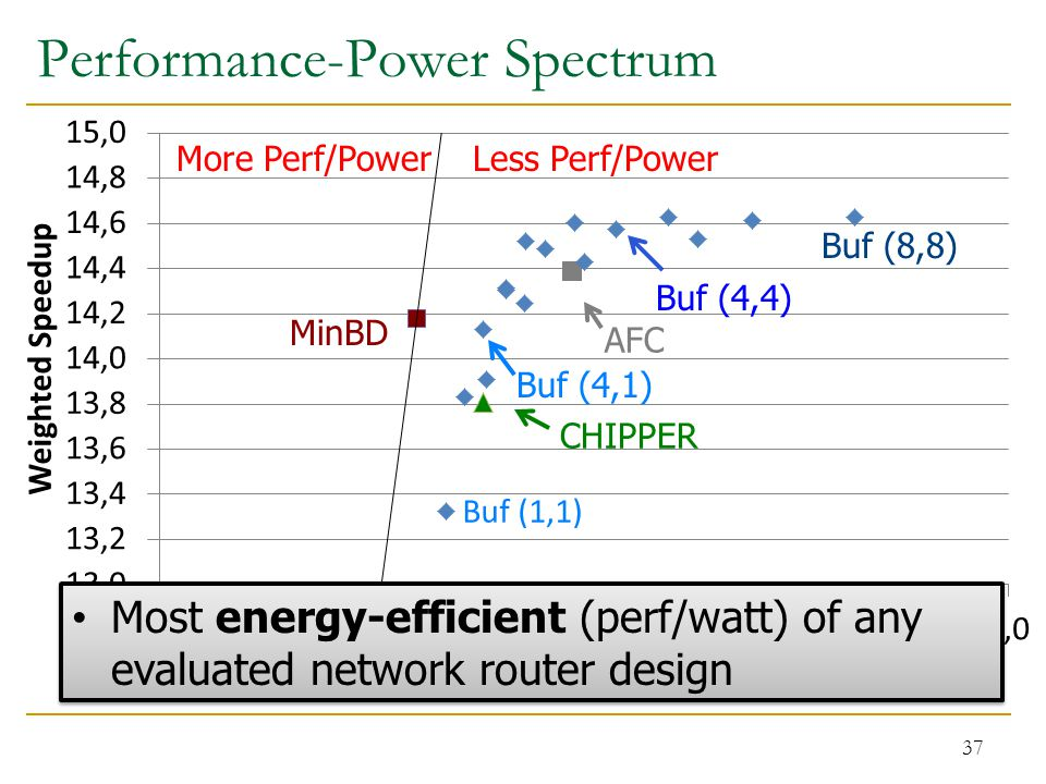Performance-Power Spectrum 37 Most energy-efficient (perf/watt) of any evaluated network router design Buf (4,4) Buf (4,1) More Perf/PowerLess Perf/Po