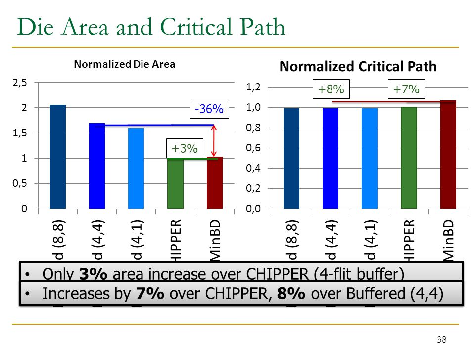 Die Area and Critical Path 38 Only 3% area increase over CHIPPER (4-flit buffer) Reduces area by 36% from Buffered (4,4) Only 3% area increase over CH