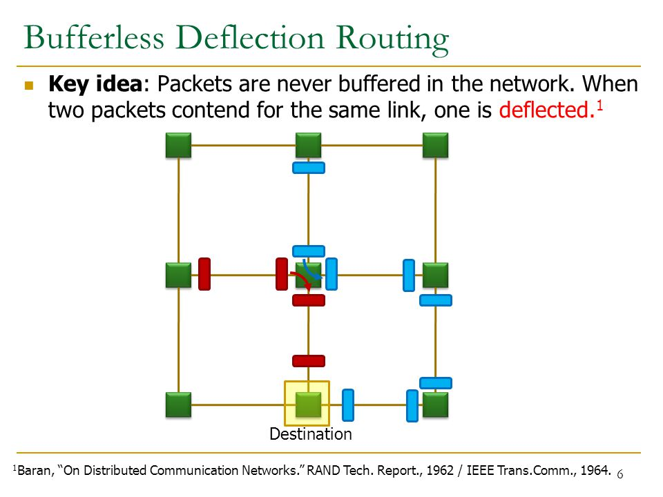 Destination Bufferless Deflection Routing Key idea: Packets are never buffered in the network.