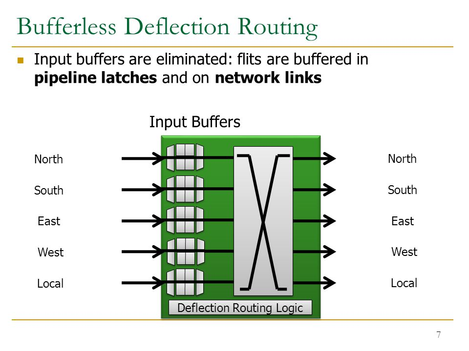 Bufferless Deflection Routing Input buffers are eliminated: flits are buffered in pipeline latches and on network links 7 North South East West Local