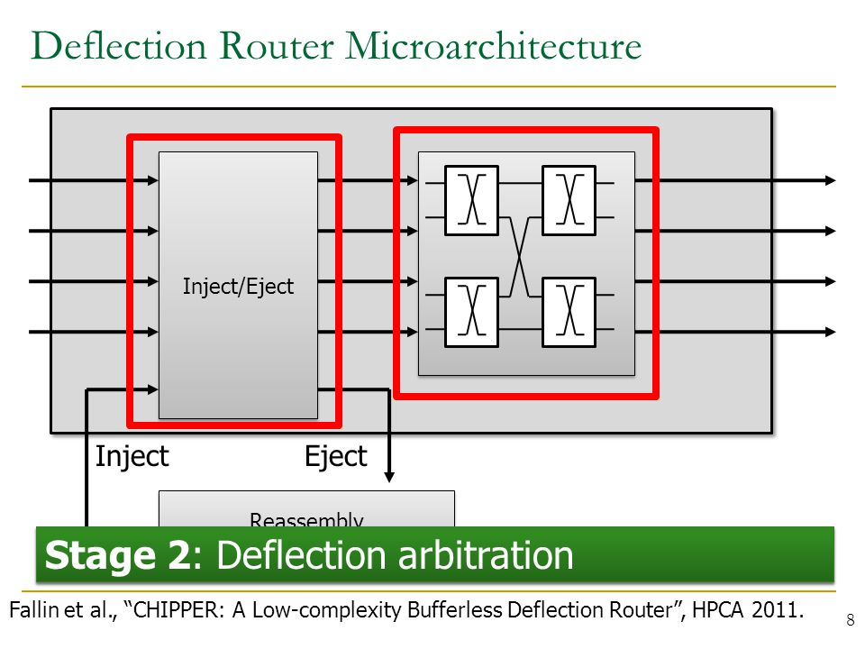 Deflection Router Microarchitecture 8 Inject/Eject Reassembly Buffers Reassembly Buffers InjectEject Stage 1: Ejection and injection of local traffic Stage 2: Deflection arbitration Fallin et al., CHIPPER: A Low-complexity Bufferless Deflection Router , HPCA 2011.