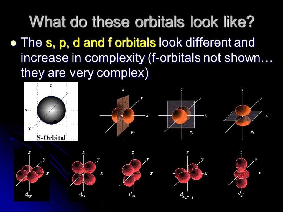 What do these orbitals look like? The s, p, d and f orbitals look different and increase in complexity (f-orbitals not shown… they are very complex) T
