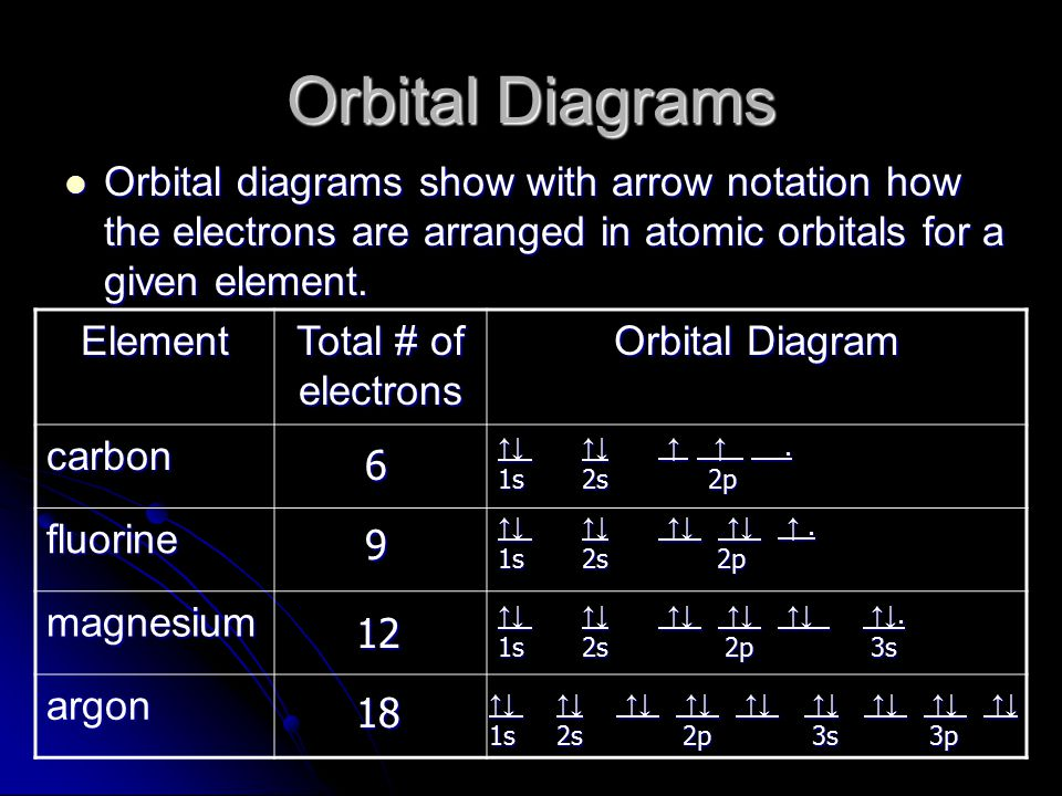 Orbital Diagrams Orbital diagrams show with arrow notation how the electrons are arranged in atomic orbitals for a given element. Orbital diagrams sho