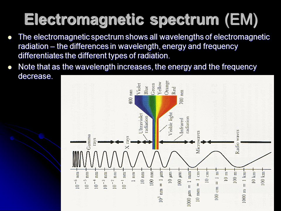 Electromagnetic spectrum (EM) The electromagnetic spectrum shows all wavelengths of electromagnetic radiation – the differences in wavelength, energy