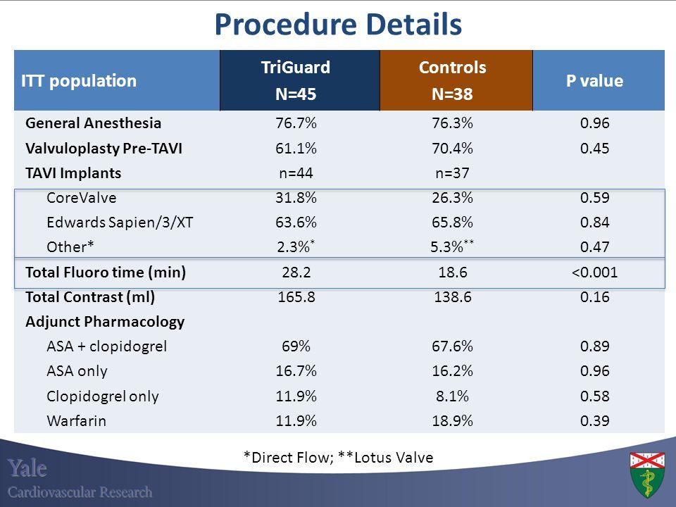 ITT population TriGuard N=45 Controls N=38 P value General Anesthesia76.7%76.3%0.96 Valvuloplasty Pre-TAVI61.1%70.4%0.45 TAVI Implantsn=44n=37 CoreVal