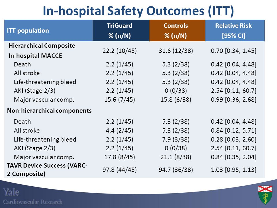 In-hospital Safety Outcomes (ITT) ITT population TriGuard % (n/N) Controls % (n/N) Relative Risk [95% CI] Hierarchical Composite In-hospital MACCE 22.