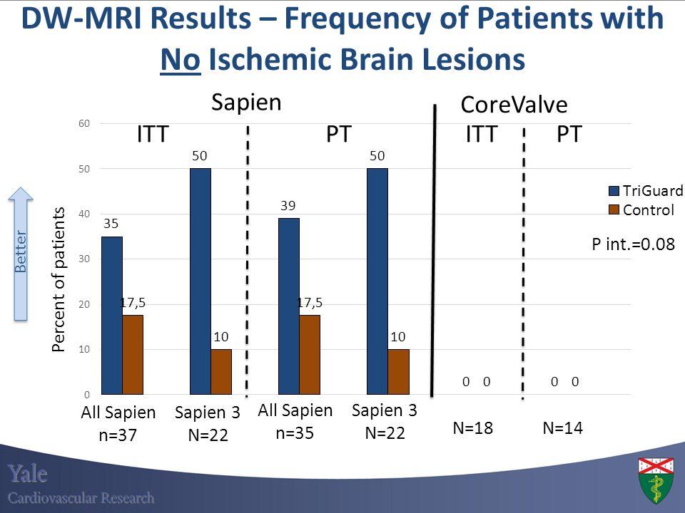 ITT All Sapien n=35 Sapien CoreValve N=18 N=14 P int.=0.08 DW-MRI Results – Frequency of Patients with No Ischemic Brain Lesions PT Sapien 3 N=22 All