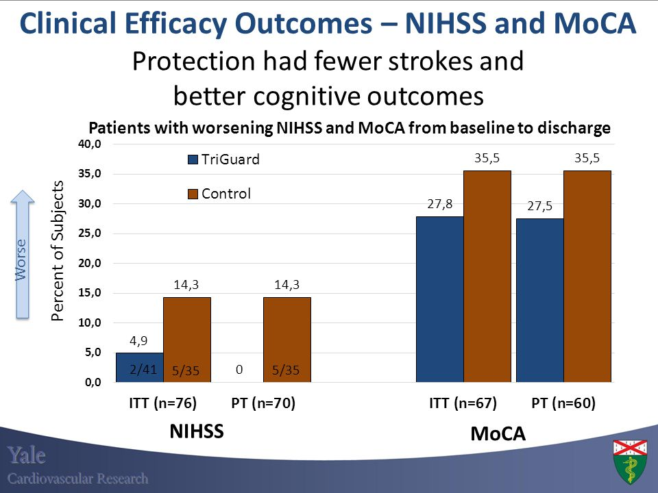 Clinical Efficacy Outcomes – NIHSS and MoCA Patients with worsening NIHSS and MoCA from baseline to discharge NIHSS MoCA Protection had fewer strokes