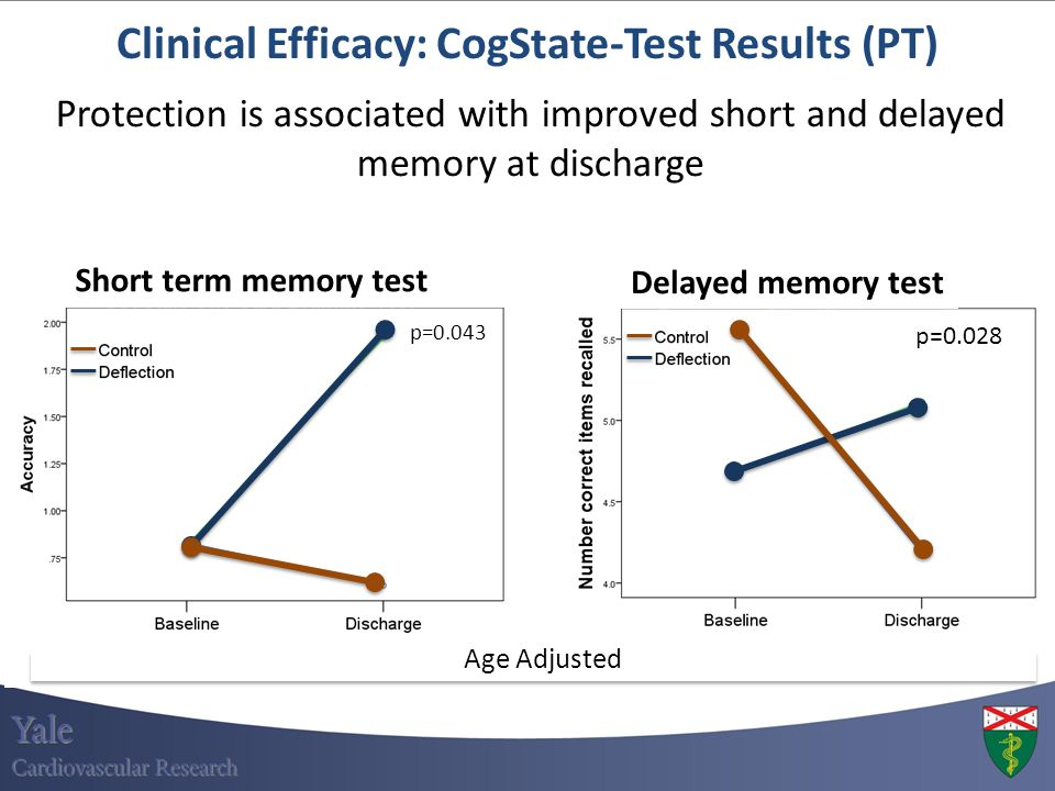 Clinical Efficacy: CogState-Test Results (PT) p=0.043 p=0.028 Short term memory test Protection is associated with improved short and delayed memory a