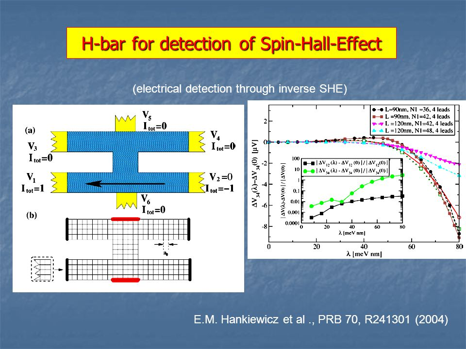 H-bar for detection of Spin-Hall-Effect (electrical detection through inverse SHE) E.M.
