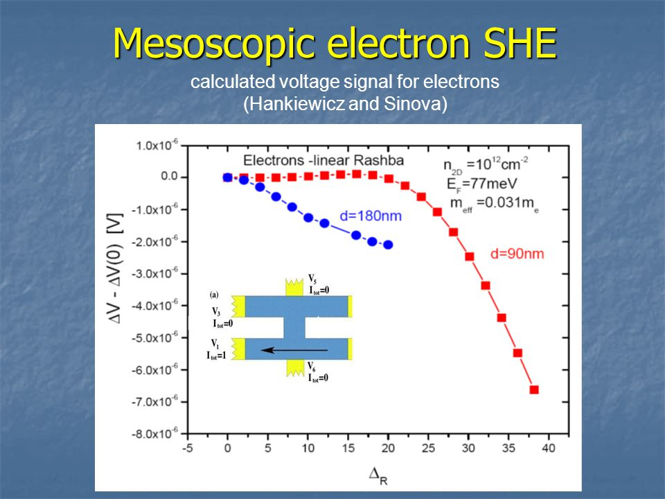 Mesoscopic electron SHE L L/6 L/2 calculated voltage signal for electrons (Hankiewicz and Sinova)