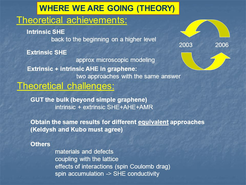 Theoretical achievements: Theoretical challenges: GUT the bulk (beyond simple graphene) intrinsic + extrinsic SHE+AHE+AMR Obtain the same results for different equivalent approaches (Keldysh and Kubo must agree) Others materials and defects coupling with the lattice effects of interactions (spin Coulomb drag) spin accumulation -> SHE conductivity Intrinsic SHE back to the beginning on a higher level 2003 2006 Extrinsic SHE approx microscopic modeling Extrinsic + intrinsic AHE in graphene: two approaches with the same answer WHERE WE ARE GOING (THEORY)