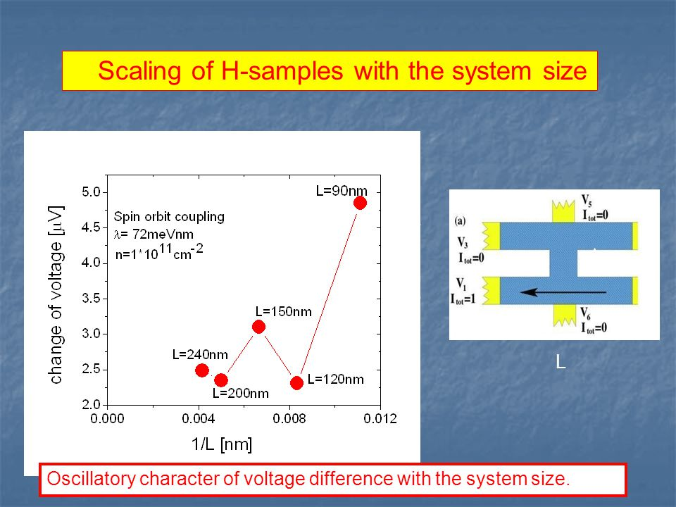 Scaling of H-samples with the system size L L/6 Oscillatory character of voltage difference with the system size.