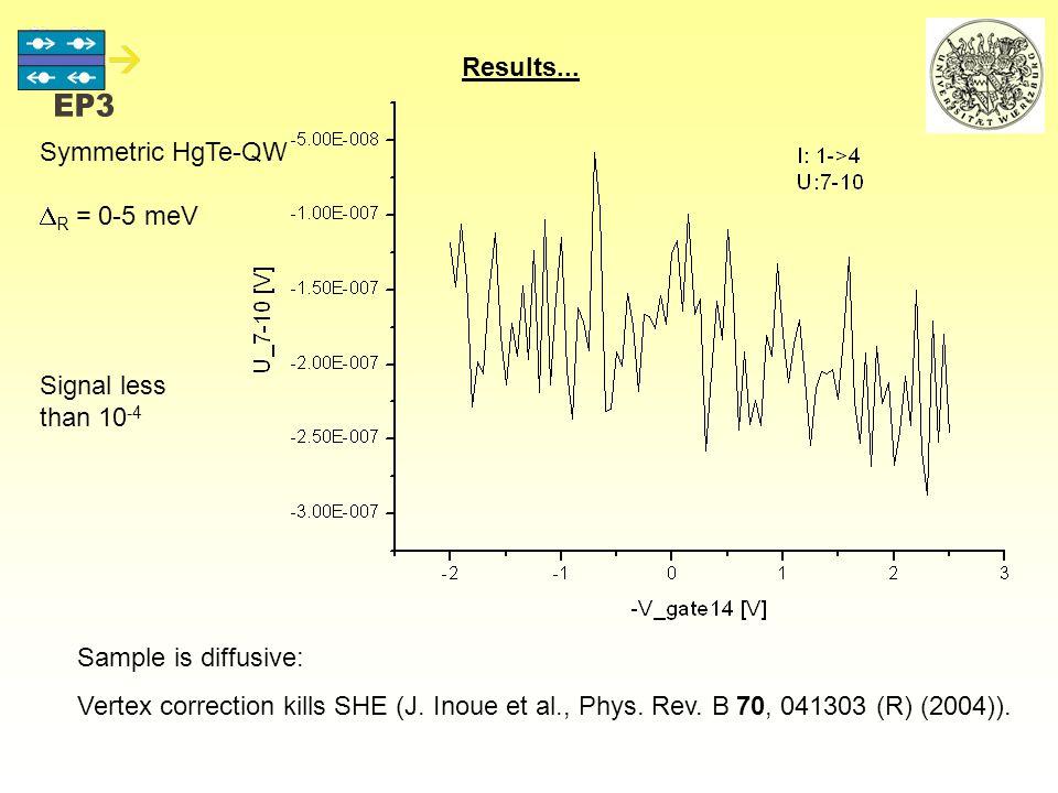 Results... Symmetric HgTe-QW  R = 0-5 meV Signal less than 10 -4 Sample is diffusive: Vertex correction kills SHE (J. Inoue et al., Phys. Rev. B 70,
