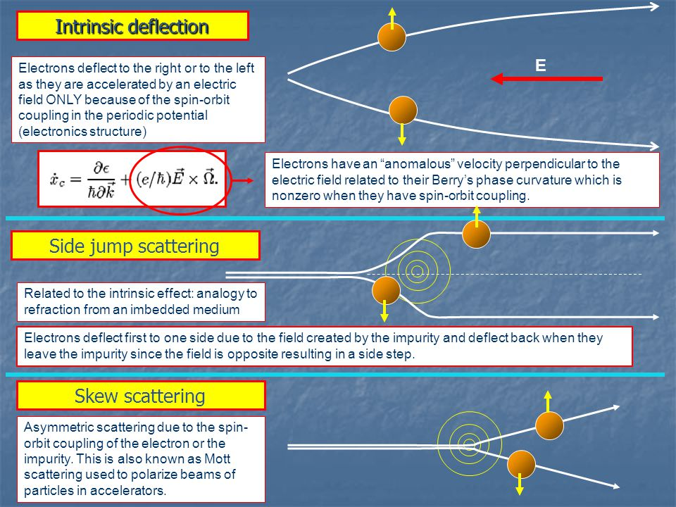 Intrinsic deflection Electrons have an anomalous velocity perpendicular to the electric field related to their Berry's phase curvature which is nonzero when they have spin-orbit coupling.
