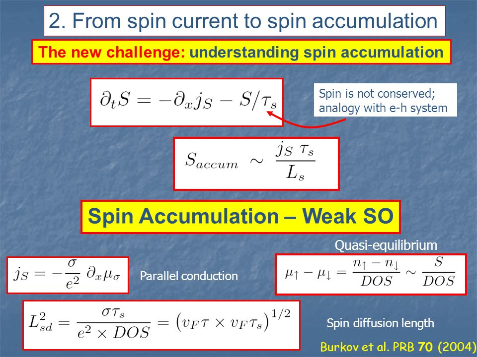 The new challenge: understanding spin accumulation Spin is not conserved; analogy with e-h system Burkov et al.
