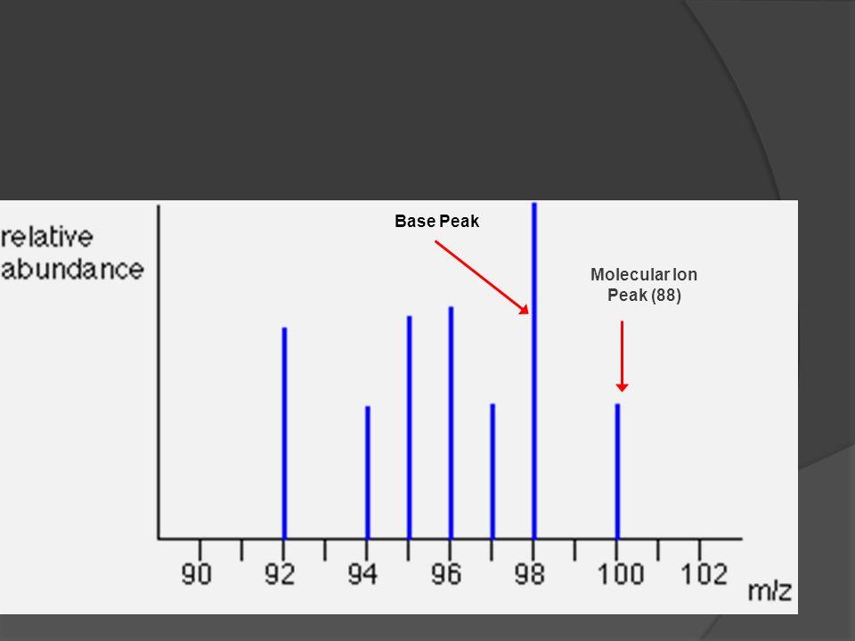 Molecular Ion Peak (88) Base Peak