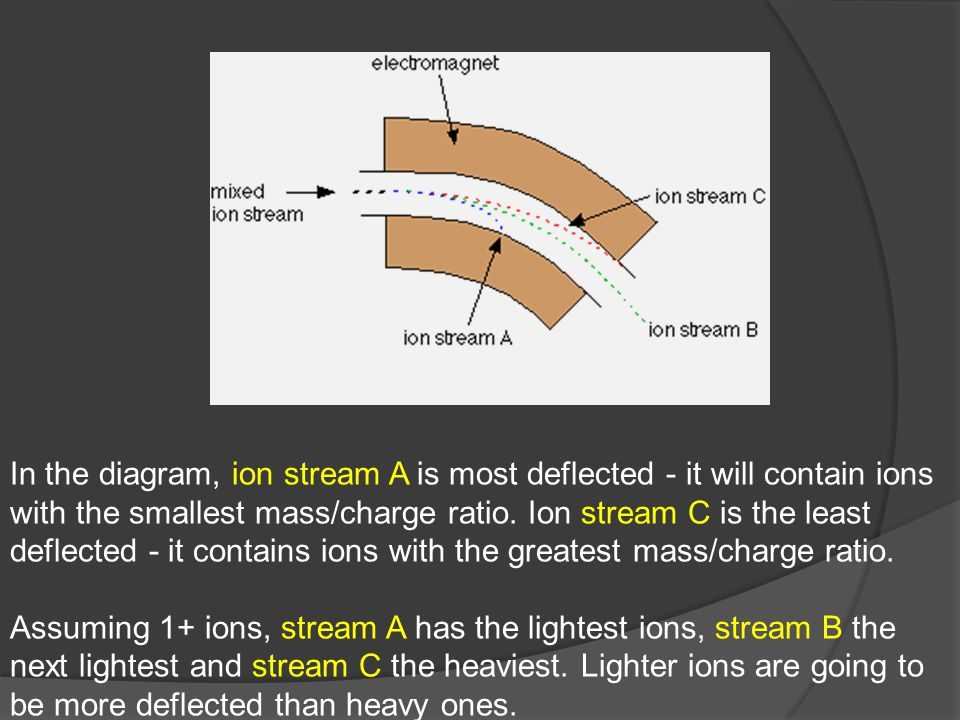 In the diagram, ion stream A is most deflected - it will contain ions with the smallest mass/charge ratio.
