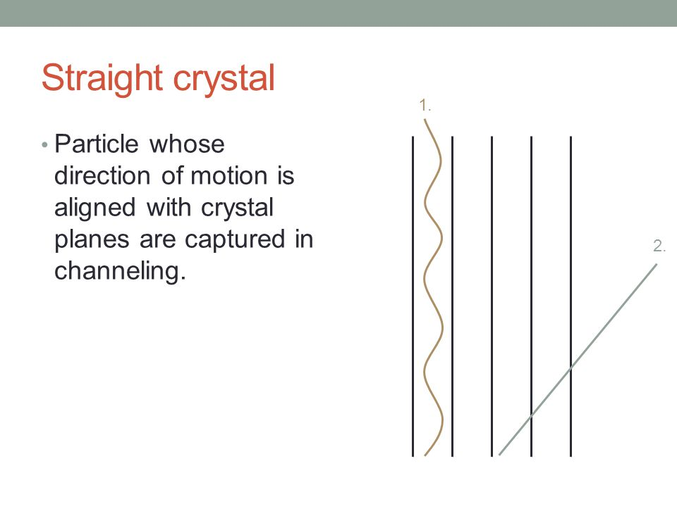 Particle whose direction of motion is aligned with crystal planes are captured in channeling. Straight crystal 1. 2.