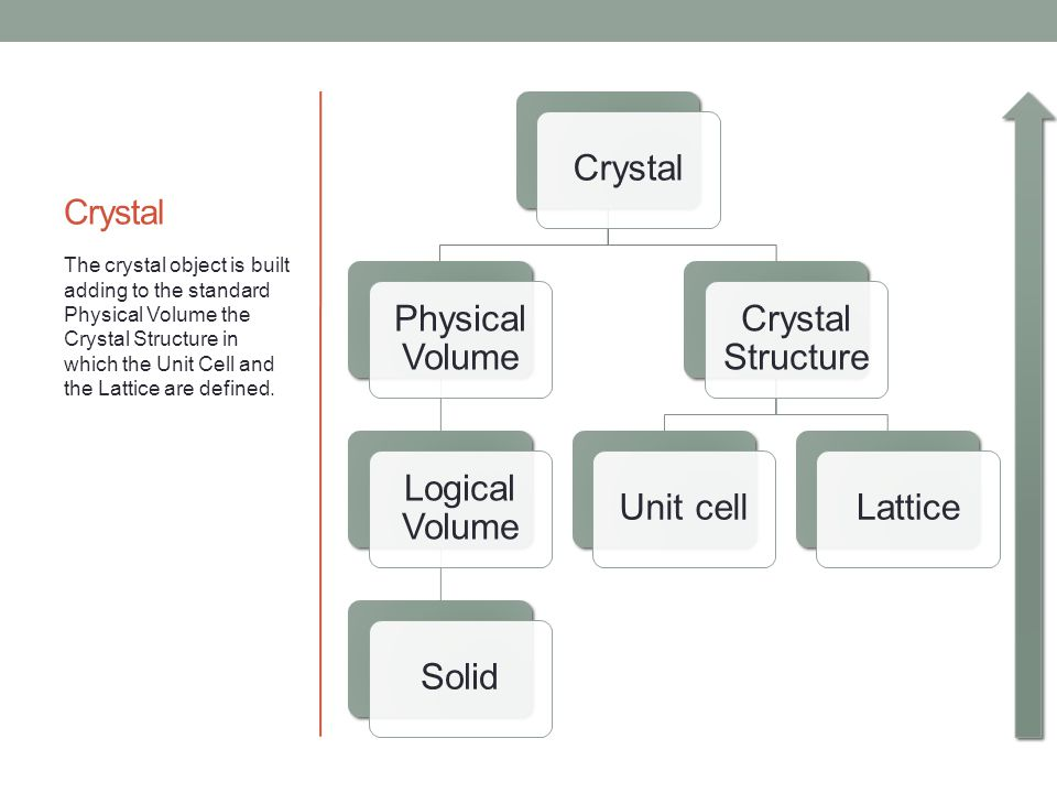 Crystal Physical Volume Logical Volume Solid Crystal Structure Unit cellLattice The crystal object is built adding to the standard Physical Volume the