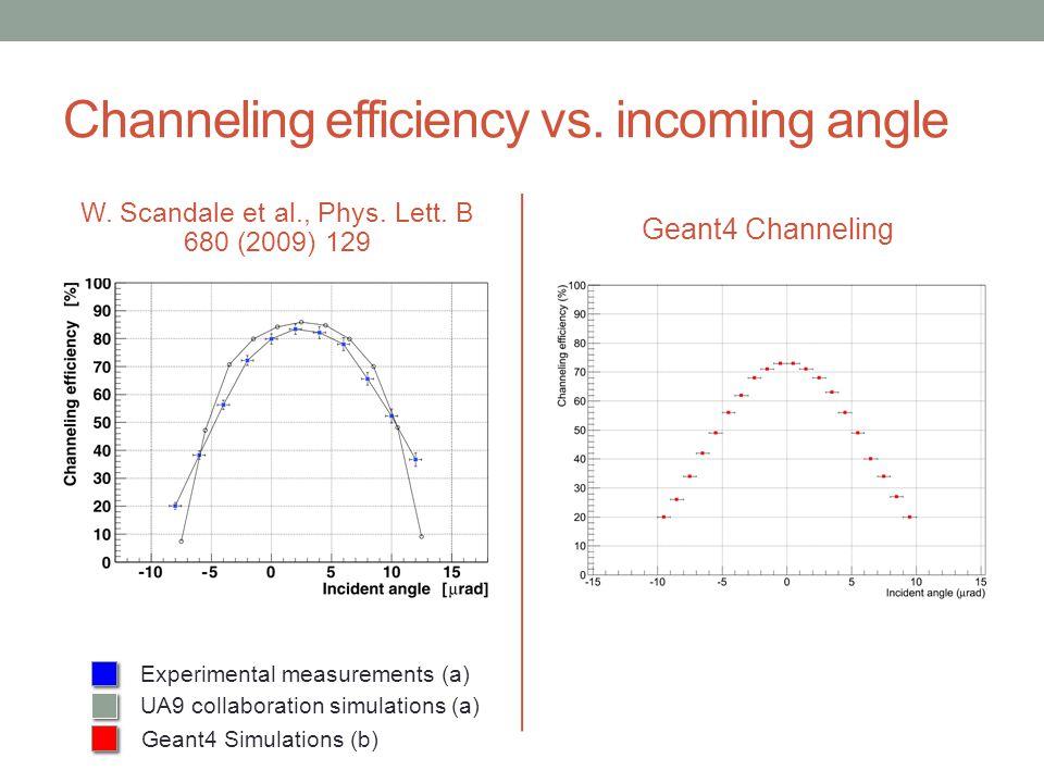 Channeling efficiency vs. incoming angle W. Scandale et al., Phys. Lett. B 680 (2009) 129 Geant4 Channeling Experimental measurements (a) Geant4 Simul