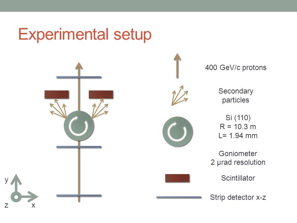 Experimental setup Scintillator Strip detector x-z x y z 400 GeV/c protons Secondary particles Si (110) R = 10.3 m L= 1.94 mm Goniometer 2 µrad resolu