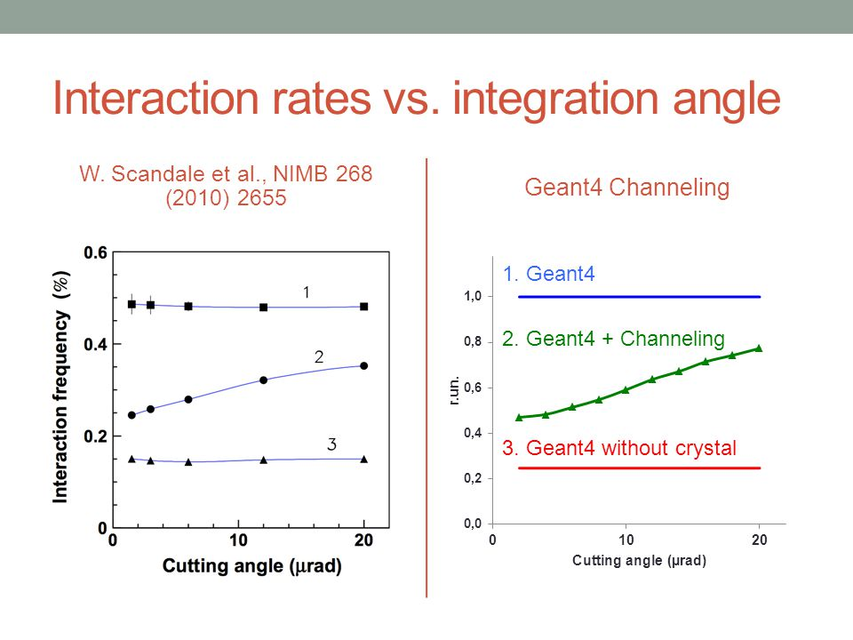 Interaction rates vs. integration angle W. Scandale et al., NIMB 268 (2010) 2655 Geant4 Channeling 1. Geant4 2. Geant4 + Channeling 3. Geant4 without