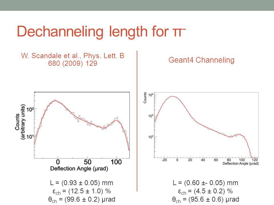 Dechanneling length for π - W. Scandale et al., Phys. Lett. B 680 (2009) 129 Geant4 Channeling L = (0.93 ± 0.05) mm ε ch = (12.5 ± 1.0) % θ ch = (99.6