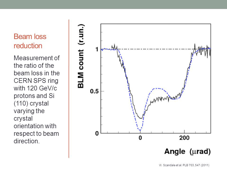 Beam loss reduction Measurement of the ratio of the beam loss in the CERN SPS ring with 120 GeV/c protons and Si (110) crystal varying the crystal ori