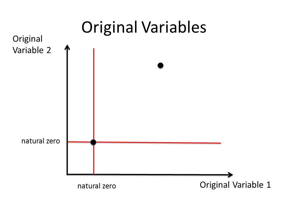 Original Variable 1 Original Variable 2 natural zero Original Variables