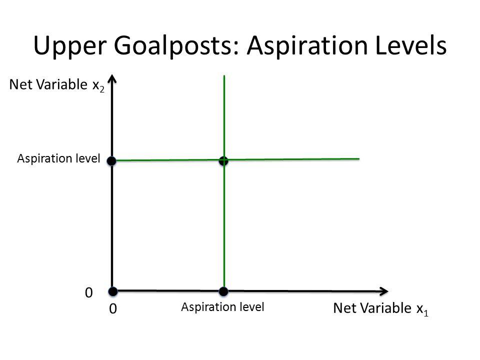 Net Variable x 1 Net Variable x 2 0 0 Aspiration level Upper Goalposts: Aspiration Levels