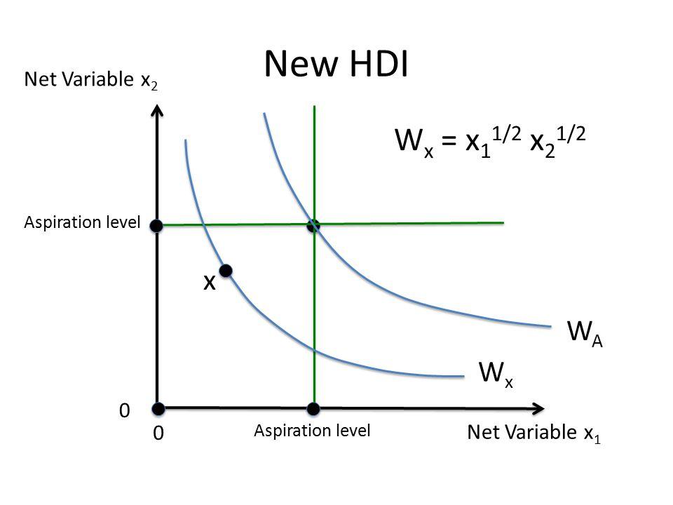 Net Variable x 1 Net Variable x 2 0 0 Aspiration level New HDI WAWA WxWx x W x = x 1 1/2 x 2 1/2