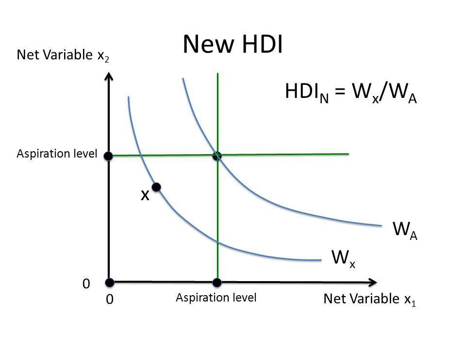 Net Variable x 1 Net Variable x 2 0 0 Aspiration level New HDI WAWA WxWx x HDI N = W x /W A